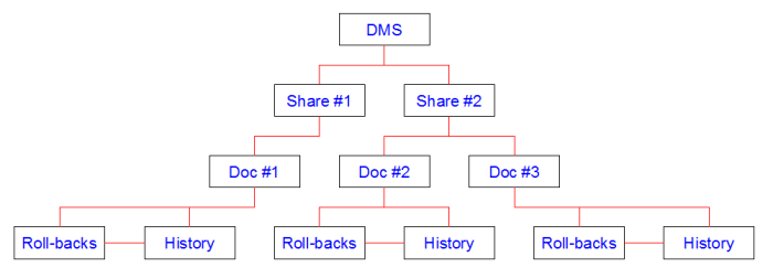DMS-LMS-StructureDMS-01.png